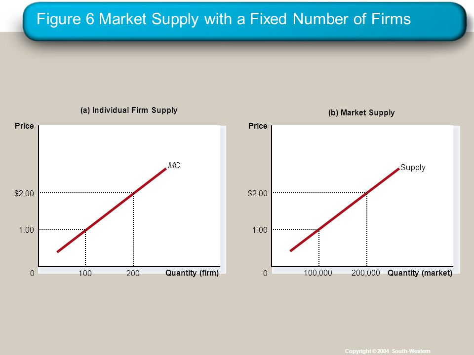 Figure 6 Market Supply with a Fixed Number of Firms Copyright © 2004 South-Western (a) Individual Firm Supply Quantity (firm) 0 Price MC $ (b) Market Supply Quantity (market) 0 Price Supply ,000 $ ,000