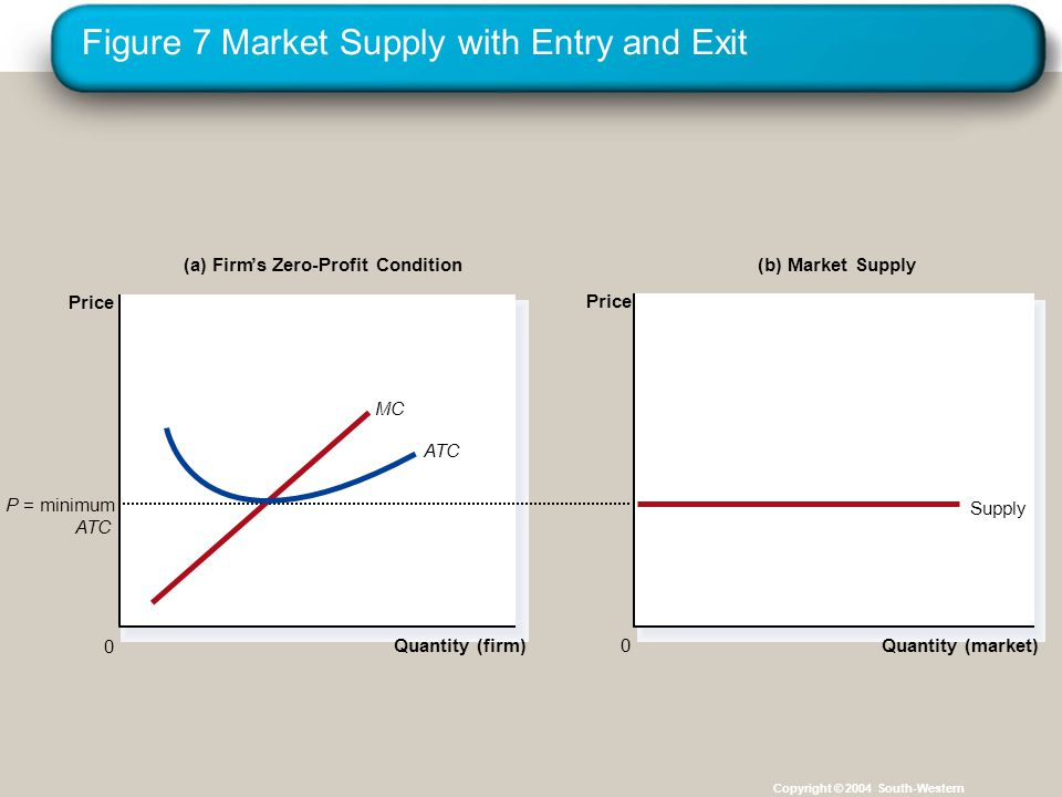 Figure 7 Market Supply with Entry and Exit Copyright © 2004 South-Western (a) Firm's Zero-Profit Condition Quantity (firm) 0 Price (b) Market Supply Quantity (market) Price 0 P = minimum ATC Supply MC ATC