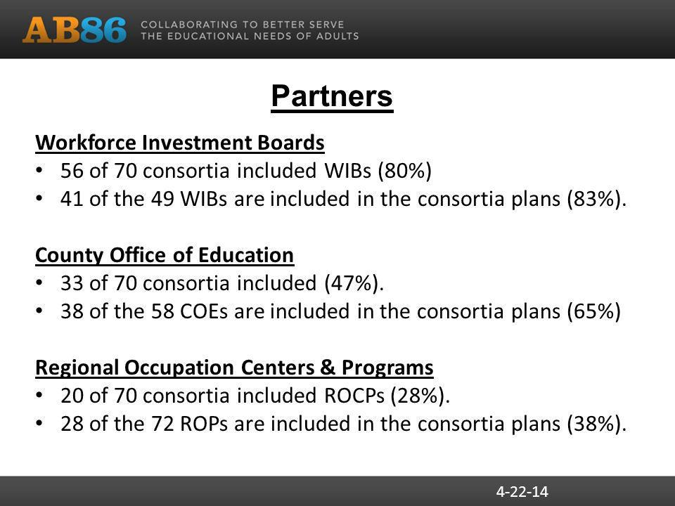 Partners Workforce Investment Boards 56 of 70 consortia included WIBs (80%) 41 of the 49 WIBs are included in the consortia plans (83%).