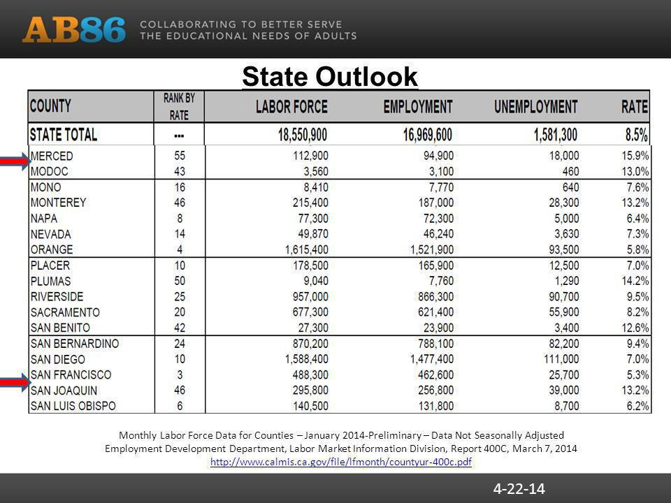 State Outlook Monthly Labor Force Data for Counties – January 2014-Preliminary – Data Not Seasonally Adjusted Employment Development Department, Labor Market Information Division, Report 400C, March 7,
