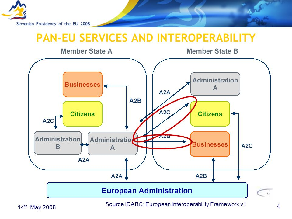4 14 th May 2008 PAN-EU SERVICES AND INTEROPERABILITY Source IDABC: European Interoperability Framework v1