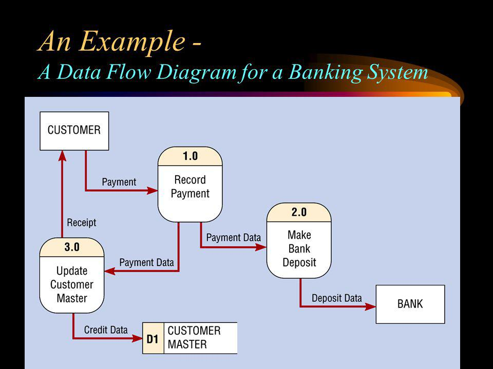Bis 360 lecture seven process modeling chapter 8 ppt download 7 an example a data flow diagram for a banking system ccuart Gallery