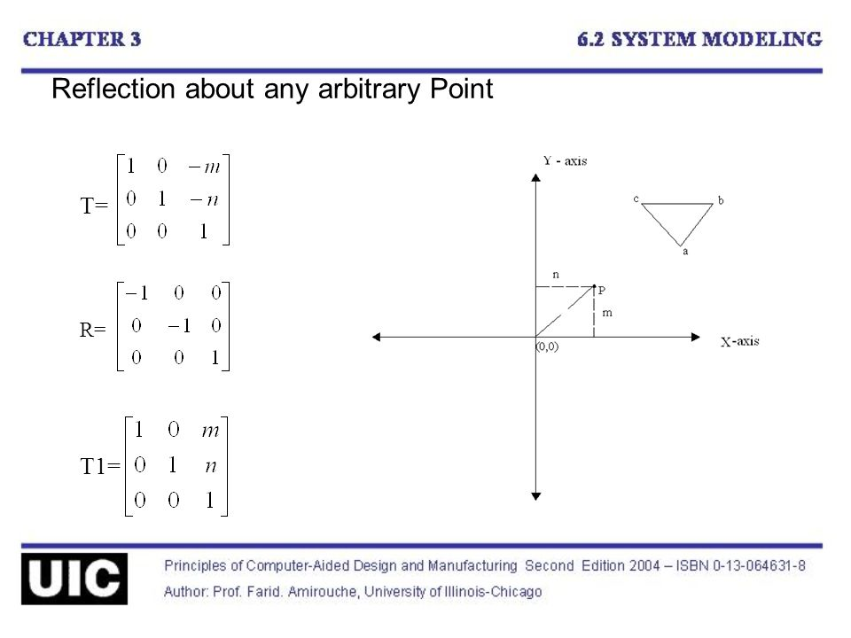 Reflection about any arbitrary Point T= R= T1=