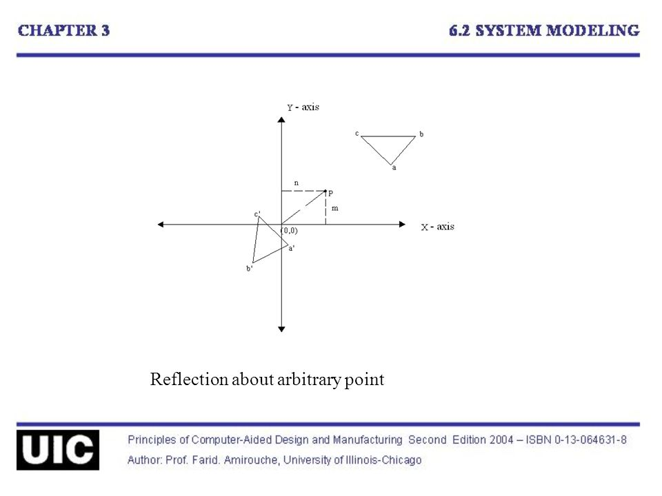 Reflection about arbitrary point
