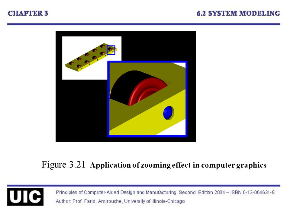 Figure 3.21 Application of zooming effect in computer graphics