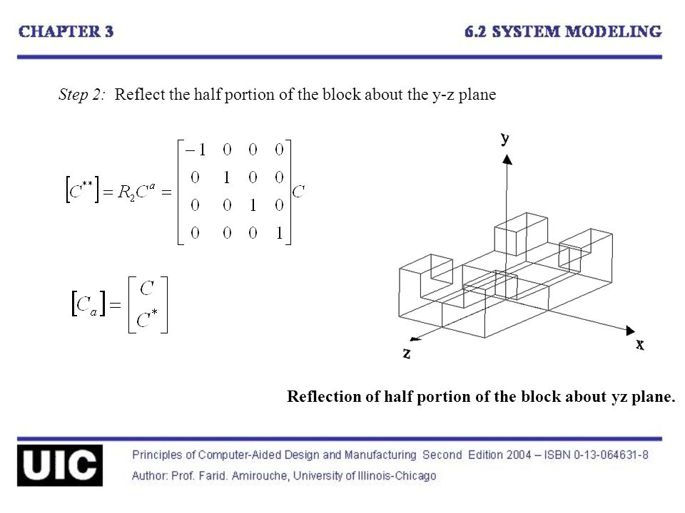Step 2: Reflect the half portion of the block about the y-z plane Reflection of half portion of the block about yz plane.