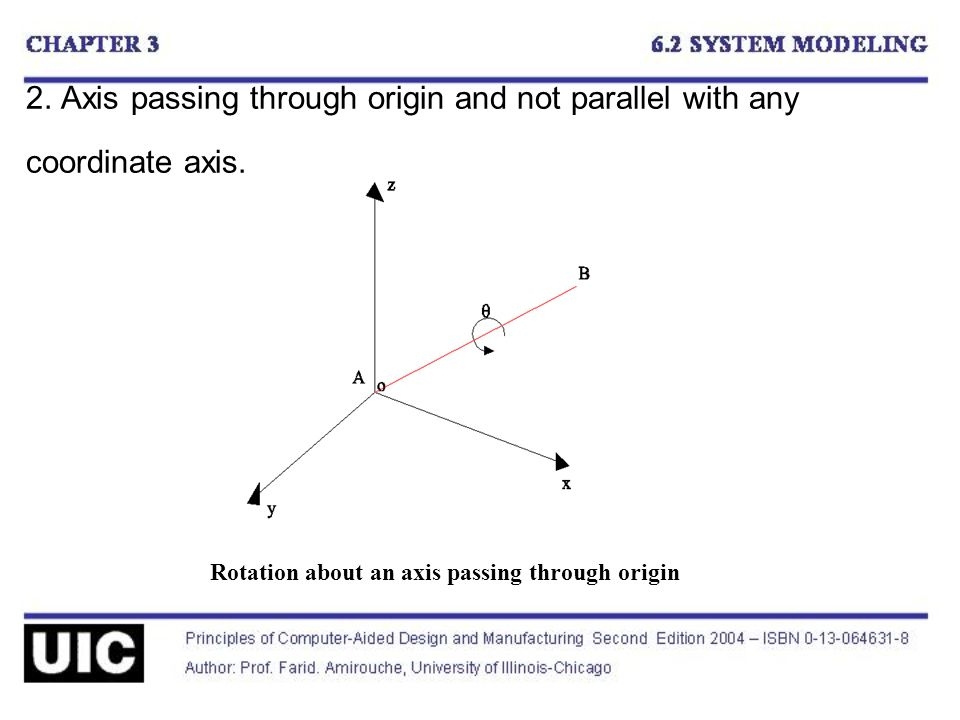 2. Axis passing through origin and not parallel with any coordinate axis.