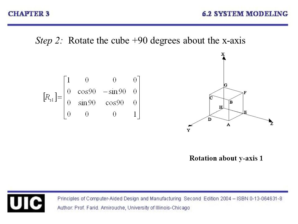 Step 2: Rotate the cube +90 degrees about the x-axis Rotation about y-axis 1