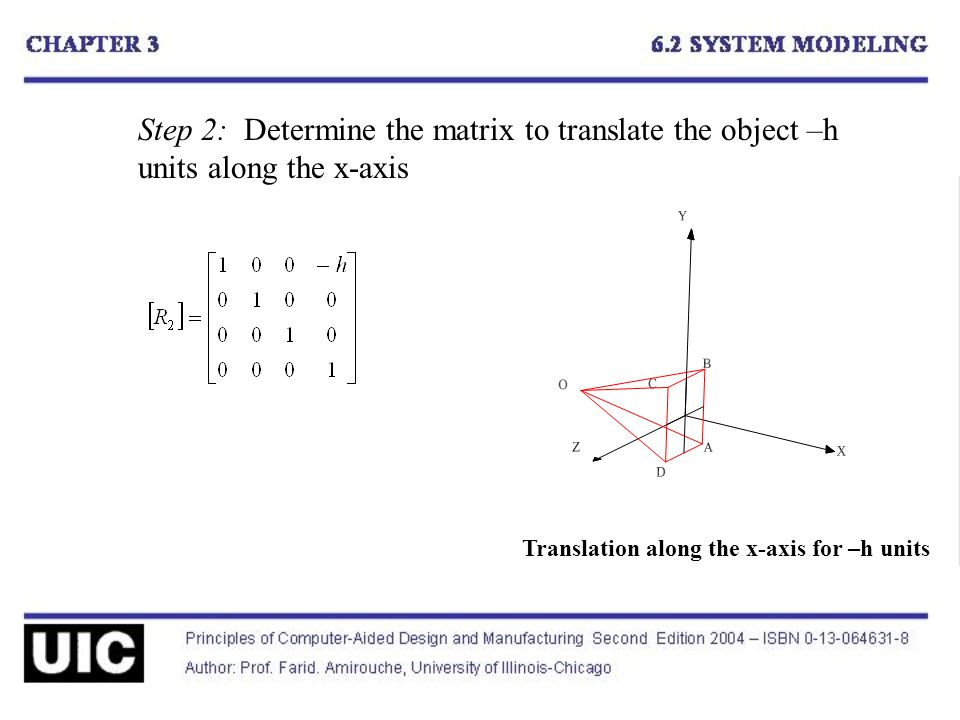 Step 2: Determine the matrix to translate the object –h units along the x-axis Translation along the x-axis for –h units
