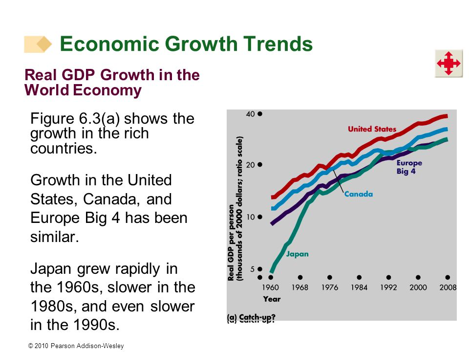 © 2010 Pearson Addison-Wesley Real GDP Growth in the World Economy Figure 6.3(a) shows the growth in the rich countries.