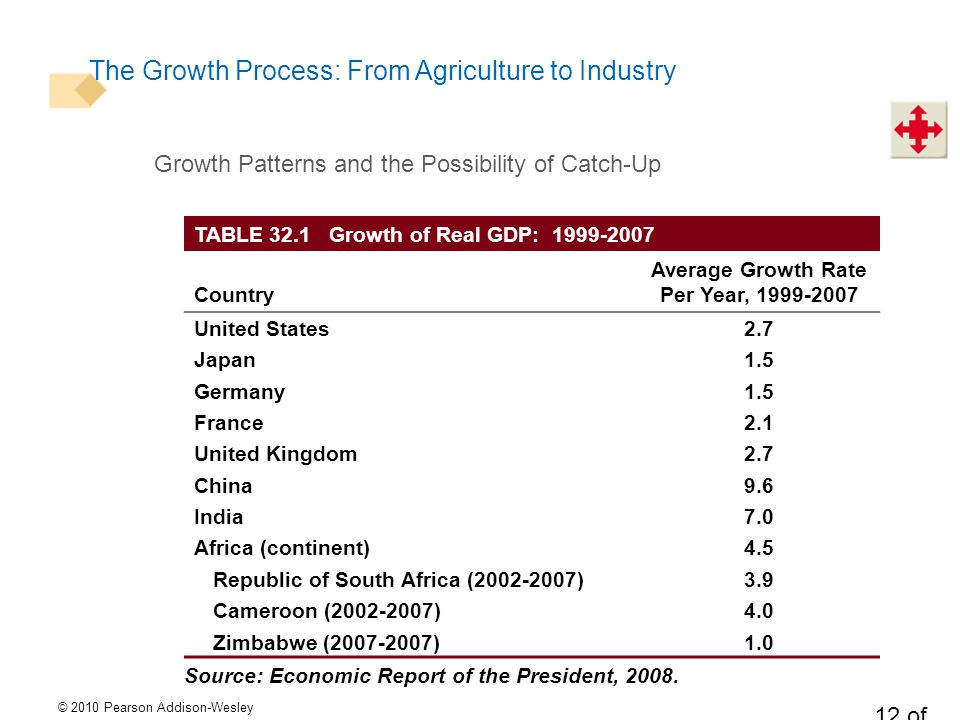© 2010 Pearson Addison-Wesley 12 of 27 The Growth Process: From Agriculture to Industry Growth Patterns and the Possibility of Catch-Up TABLE 32.1 Growth of Real GDP: Country Average Growth Rate Per Year, United States2.7 Japan1.5 Germany1.5 France2.1 United Kingdom2.7 China9.6 India7.0 Africa (continent)4.5 Republic of South Africa ( )3.9 Cameroon ( )4.0 Zimbabwe ( )1.0 Source: Economic Report of the President, 2008.