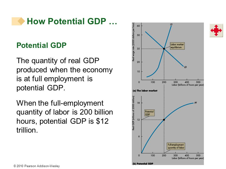 © 2010 Pearson Addison-Wesley Potential GDP The quantity of real GDP produced when the economy is at full employment is potential GDP.