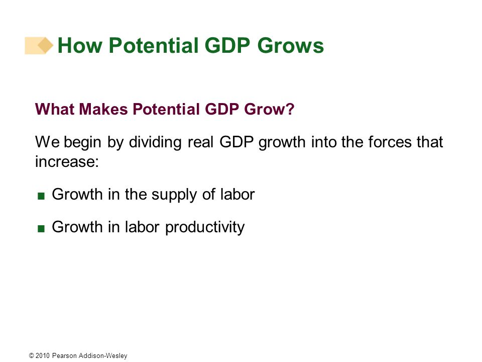 © 2010 Pearson Addison-Wesley What Makes Potential GDP Grow.