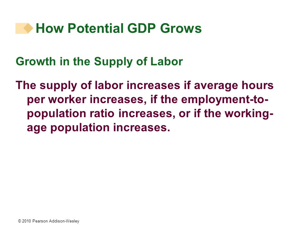 © 2010 Pearson Addison-Wesley Growth in the Supply of Labor The supply of labor increases if average hours per worker increases, if the employment-to- population ratio increases, or if the working- age population increases.