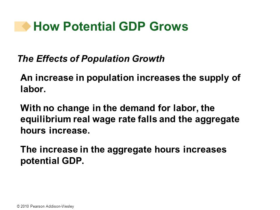 © 2010 Pearson Addison-Wesley The Effects of Population Growth An increase in population increases the supply of labor.