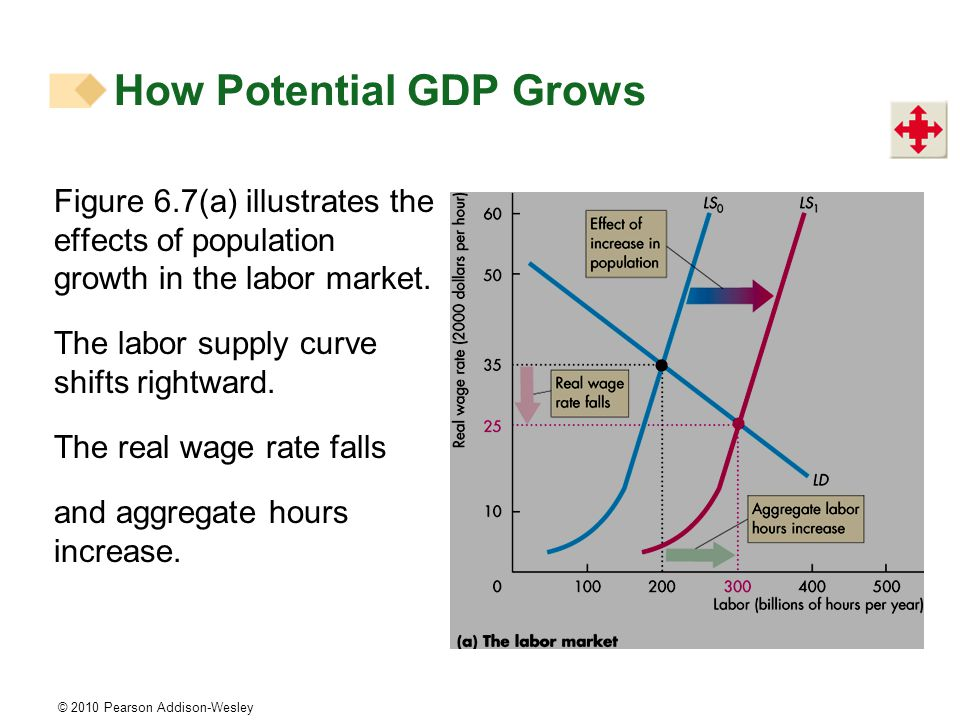 © 2010 Pearson Addison-Wesley Figure 6.7(a) illustrates the effects of population growth in the labor market.