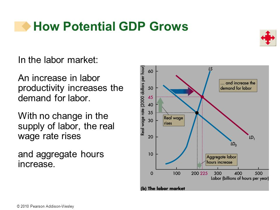 © 2010 Pearson Addison-Wesley In the labor market: An increase in labor productivity increases the demand for labor.