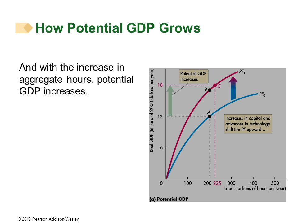 © 2010 Pearson Addison-Wesley And with the increase in aggregate hours, potential GDP increases.