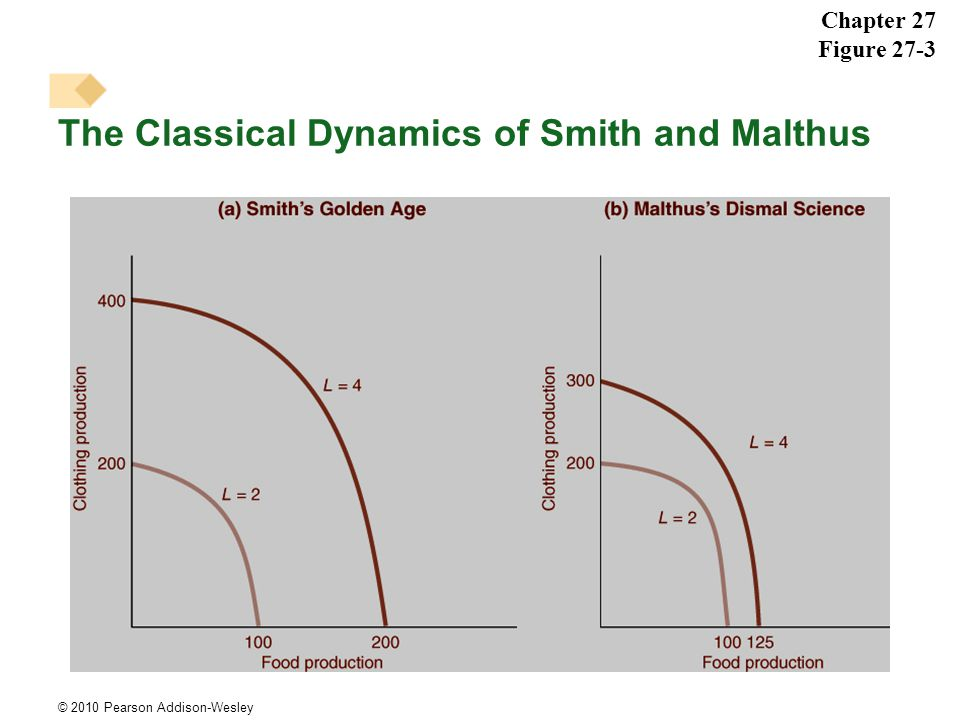 © 2010 Pearson Addison-Wesley The Classical Dynamics of Smith and Malthus Chapter 27 Figure 27-3