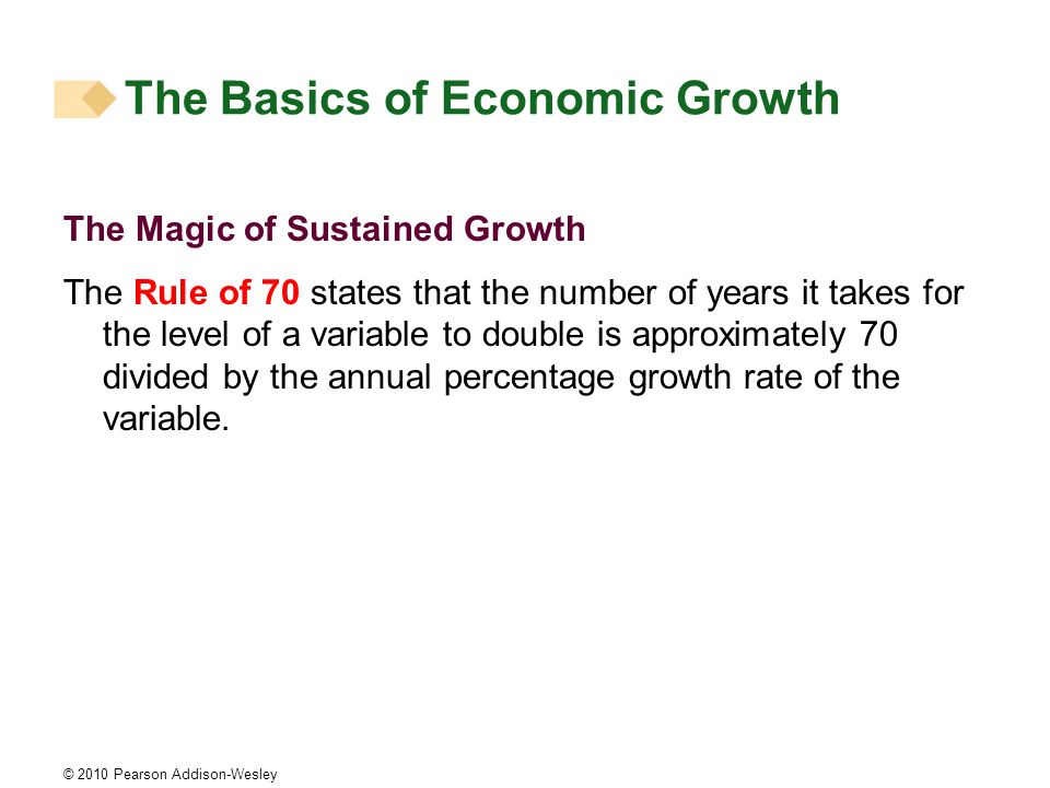 © 2010 Pearson Addison-Wesley The Magic of Sustained Growth The Rule of 70 states that the number of years it takes for the level of a variable to double is approximately 70 divided by the annual percentage growth rate of the variable.