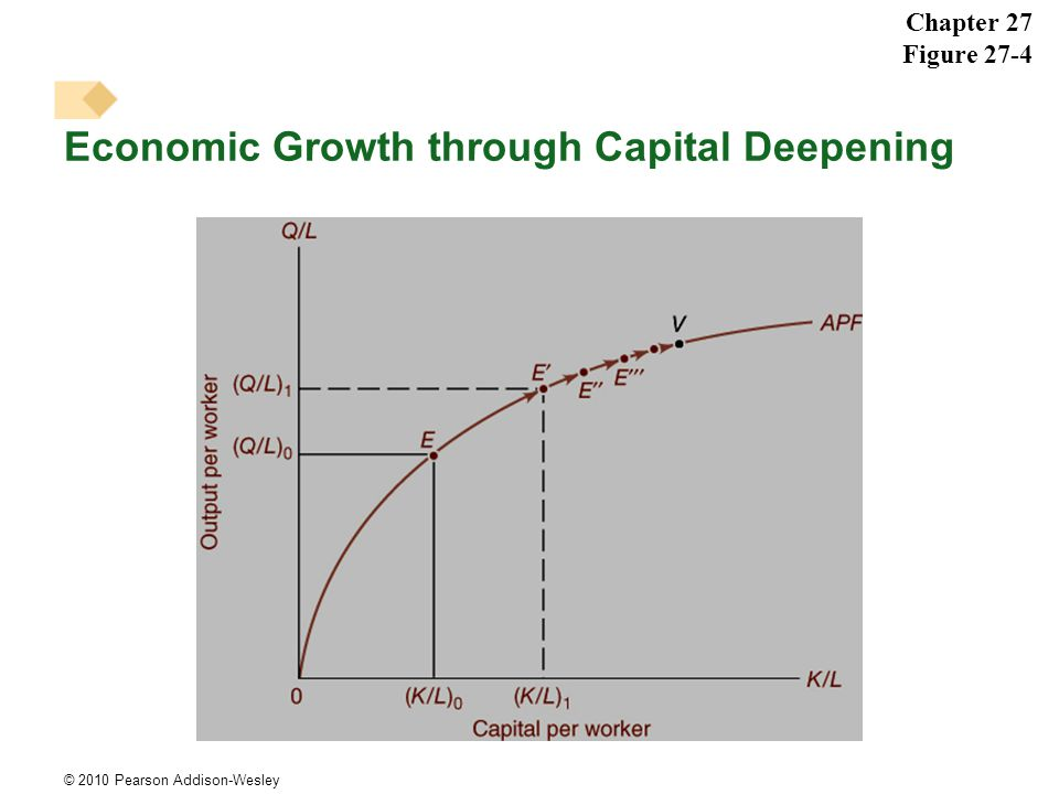 © 2010 Pearson Addison-Wesley Economic Growth through Capital Deepening Chapter 27 Figure 27-4
