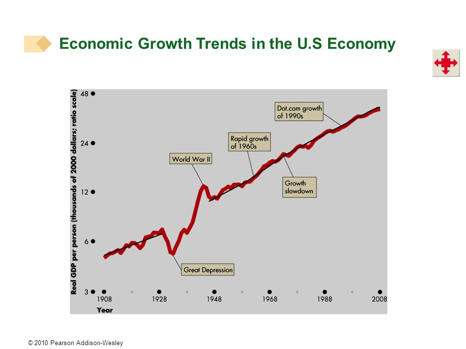 © 2010 Pearson Addison-Wesley Economic Growth Trends in the U.S Economy