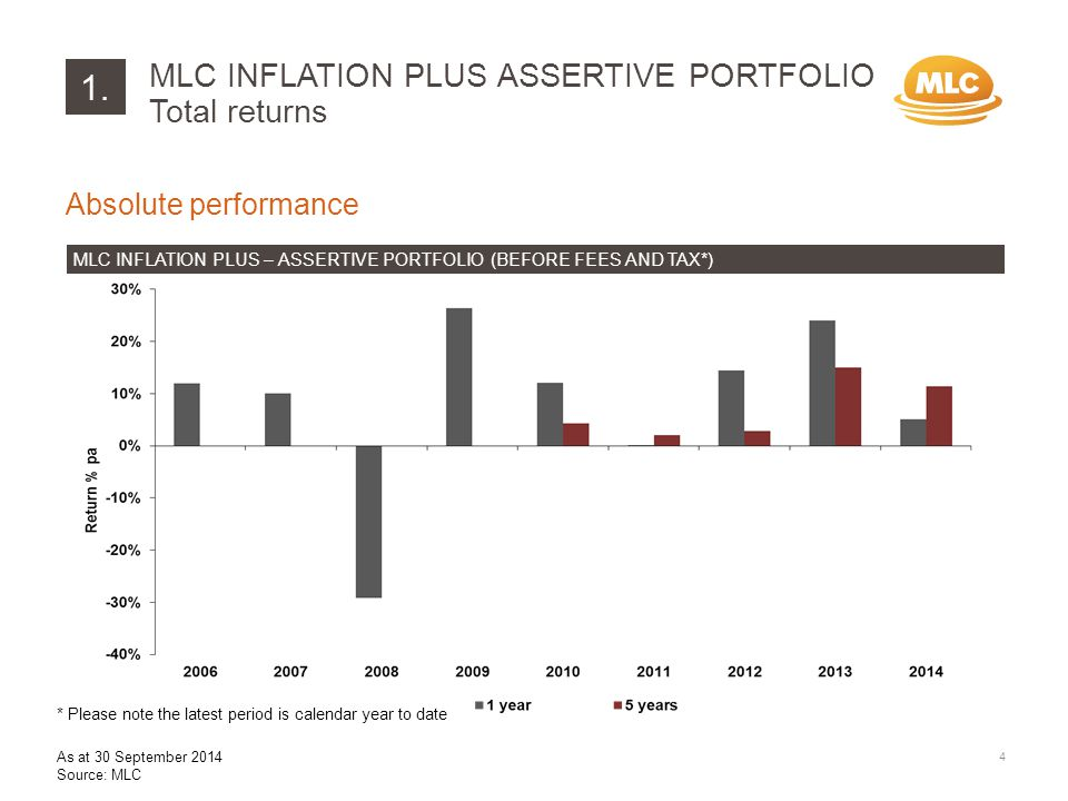 Absolute performance MLC INFLATION PLUS – ASSERTIVE PORTFOLIO (BEFORE FEES AND TAX*) MLC INFLATION PLUS ASSERTIVE PORTFOLIO Total returns 1.