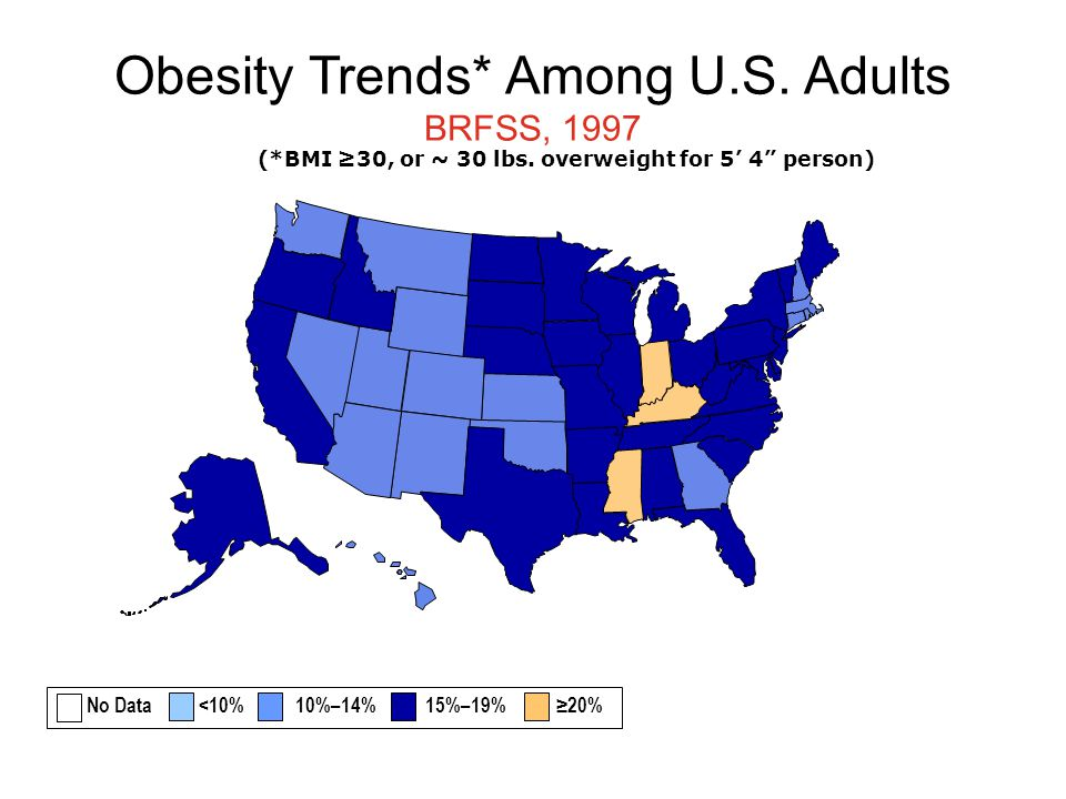 Obesity Trends* Among U.S. Adults BRFSS, 1997 (*BMI ≥30, or ~ 30 lbs.