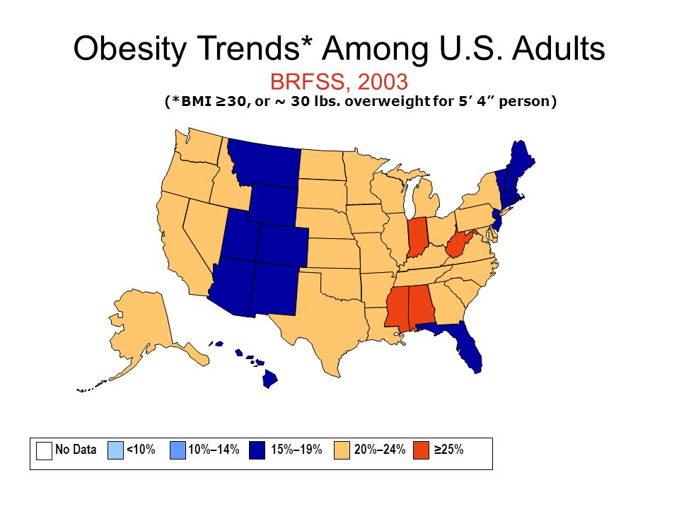 Obesity Trends* Among U.S. Adults BRFSS, 2003 (*BMI ≥30, or ~ 30 lbs.