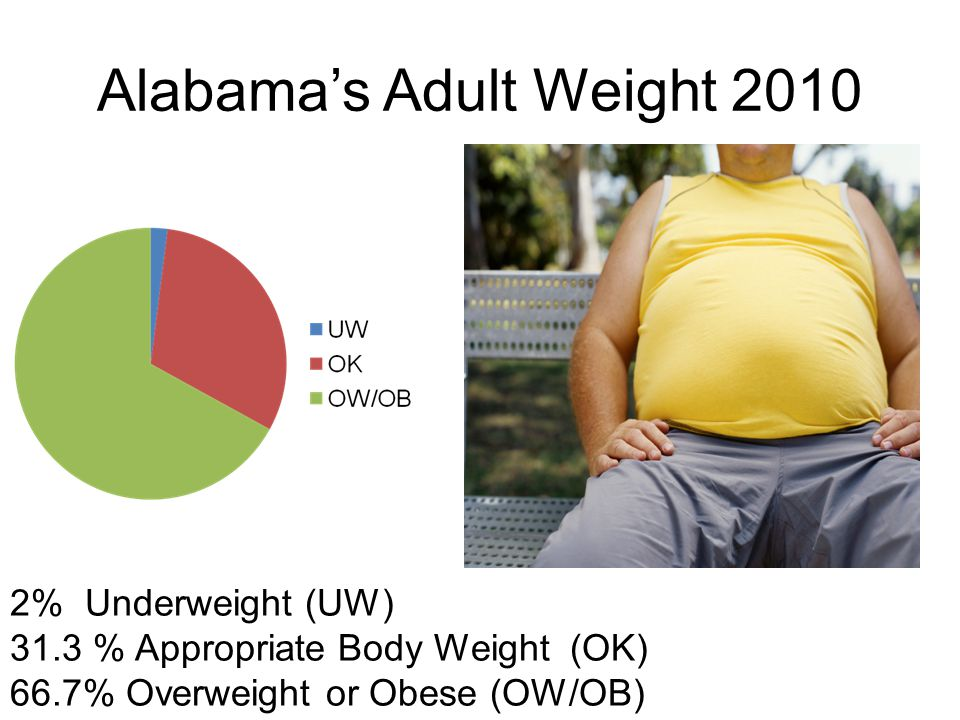 Alabama's Adult Weight % Underweight (UW) 31.3 % Appropriate Body Weight (OK) 66.7% Overweight or Obese (OW/OB)