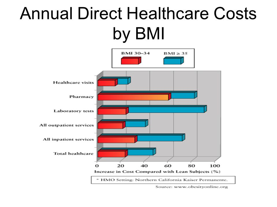 Annual Direct Healthcare Costs by BMI