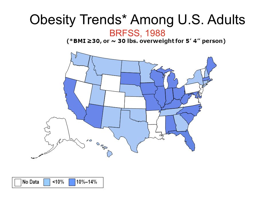 Obesity Trends* Among U.S. Adults BRFSS, 1988 (*BMI ≥30, or ~ 30 lbs.