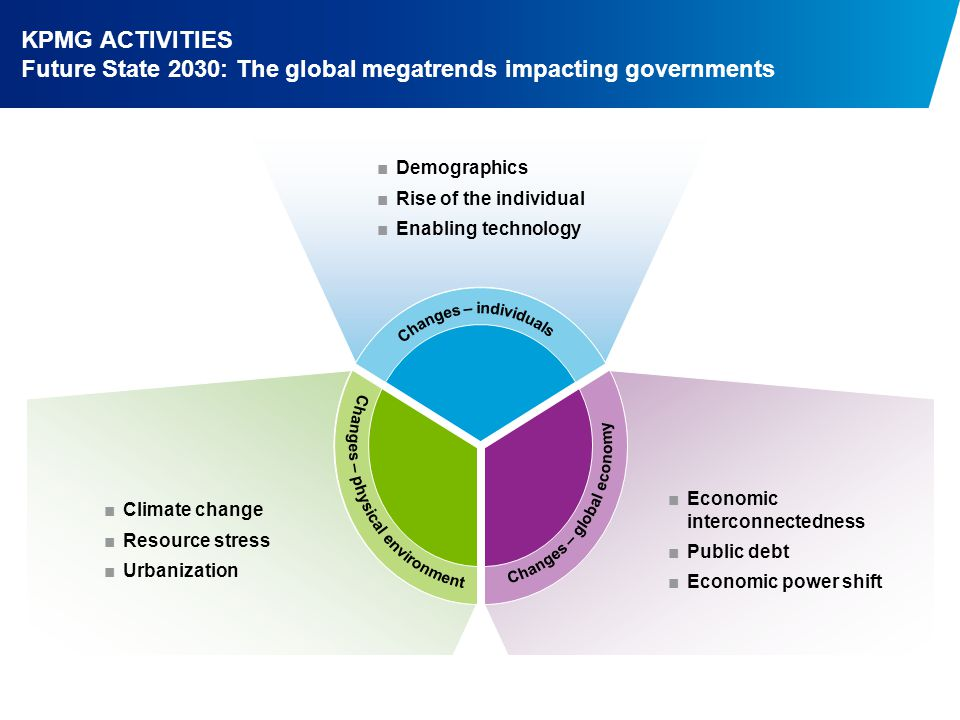 KPMG ACTIVITIES Future State 2030: The global megatrends impacting governments ■Demographics ■Rise of the individual ■Enabling technology ■Economic interconnectedness ■Public debt ■Economic power shift ■Climate change ■Resource stress ■Urbanization