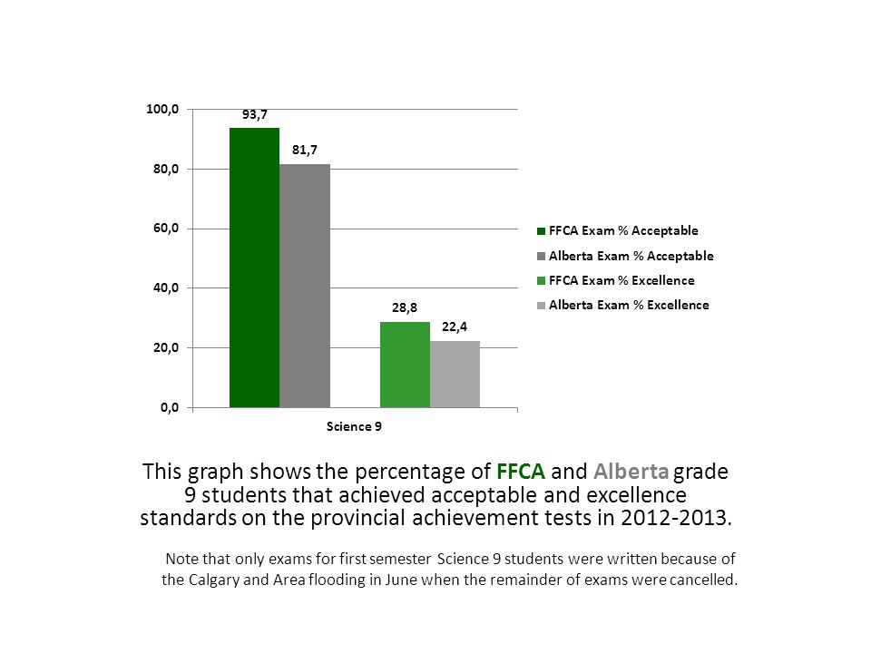 FFCA PROVINCIAL EXAM RESULTS The following slides show the