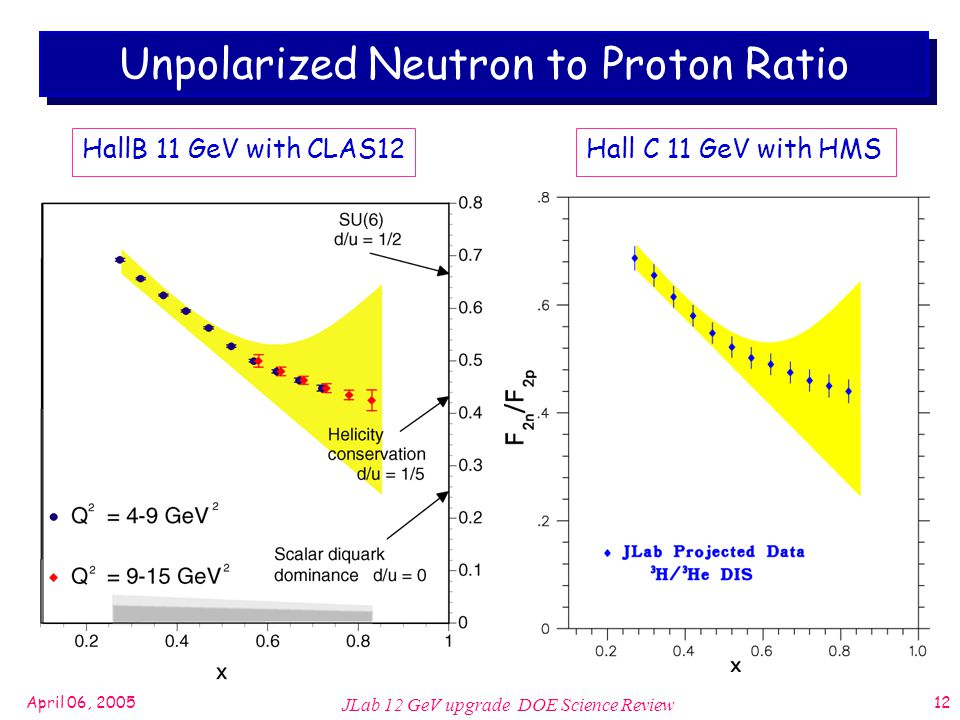 April 06, 2005 JLab 12 GeV upgrade DOE Science Review 12 Unpolarized Neutron to Proton Ratio Hall C 11 GeV with HMSHallB 11 GeV with CLAS12