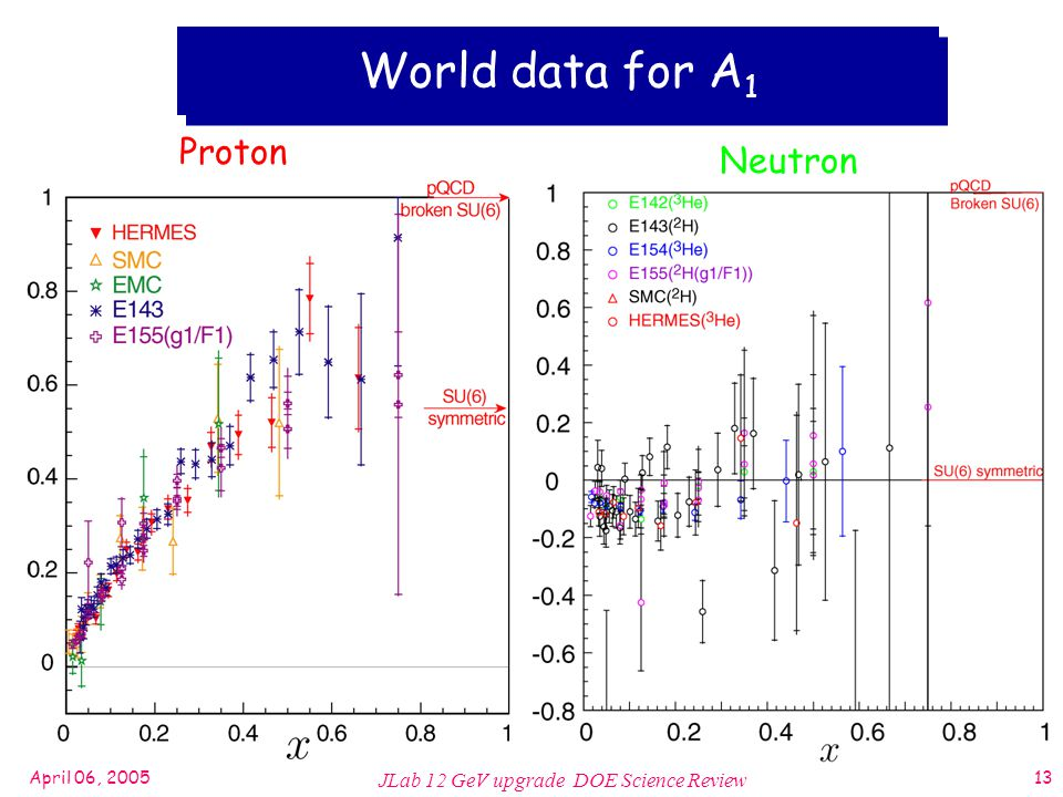 April 06, 2005 JLab 12 GeV upgrade DOE Science Review 13 World data for A 1 Proton Neutron