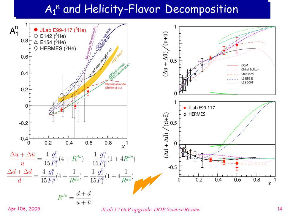 April 06, 2005 JLab 12 GeV upgrade DOE Science Review 14 A 1 n and Helicity-Flavor Decomposition