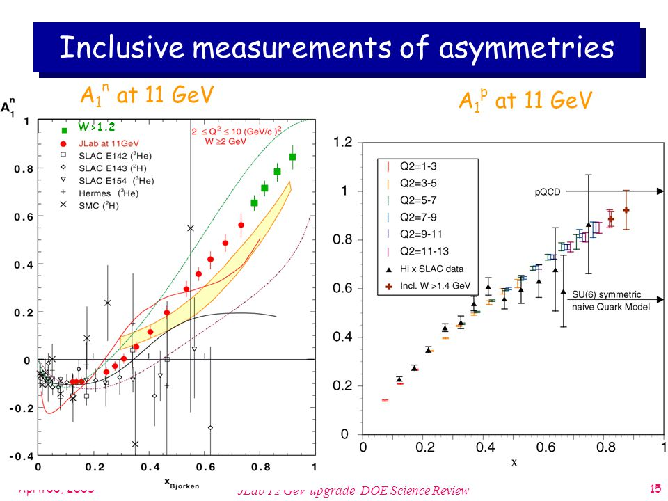 April 06, 2005 JLab 12 GeV upgrade DOE Science Review 15 A 1 n at 11 GeV A 1 p at 11 GeV Inclusive measurements of asymmetries W>1.2