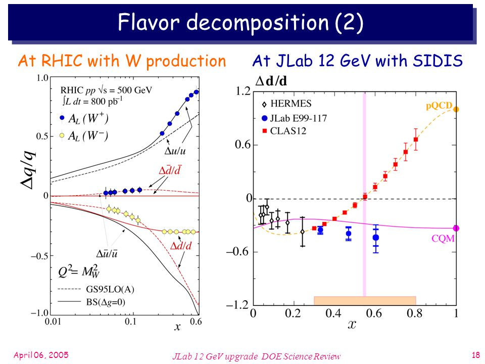 April 06, 2005 JLab 12 GeV upgrade DOE Science Review 18 At RHIC with W productionAt JLab 12 GeV with SIDIS Flavor decomposition (2)
