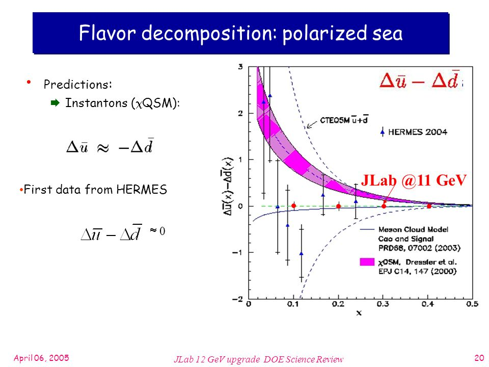 April 06, 2005 JLab 12 GeV upgrade DOE Science Review 20 First data from HERMES  0 Flavor decomposition: polarized sea Predictions :  Instantons (  QSM): GeV