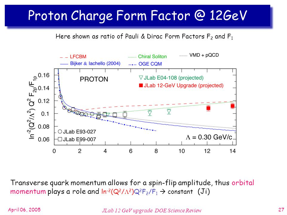 April 06, 2005 JLab 12 GeV upgrade DOE Science Review 27 Proton Charge Form 12GeV Transverse quark momentum allows for a spin-flip amplitude, thus orbital momentum plays a role and ln -2 (Q 2 /  2 )Q 2 F 2 /F 1  constant (Ji) Here shown as ratio of Pauli & Dirac Form Factors F 2 and F 1