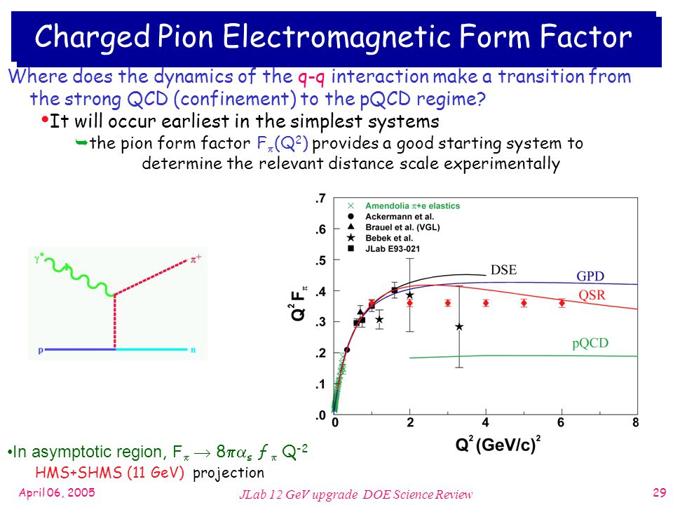 April 06, 2005 JLab 12 GeV upgrade DOE Science Review 29 Charged Pion Electromagnetic Form Factor HMS+SHMS (11 GeV) projection Where does the dynamics of the q-q interaction make a transition from the strong QCD (confinement) to the pQCD regime.