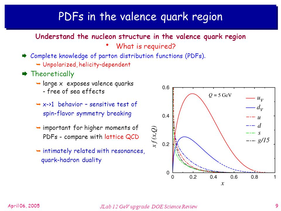 April 06, 2005 JLab 12 GeV upgrade DOE Science Review 9 Understand the nucleon structure in the valence quark region What is required.