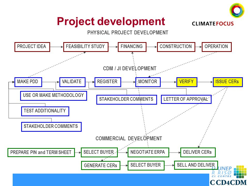 8 Project development PROJECT IDEACONSTRUCTIONFINANCINGFEASIBILITY STUDY MAKE PDD OPERATION REGISTERVALIDATEISSUE CERsVERIFY STAKEHOLDER COMMENTS TEST ADDITIONALITY USE OR MAKE METHODOLOGY NEGOTIATE ERPASELECT BUYER PREPARE PIN and TERM SHEET DELIVER CERs CDM / JI DEVELOPMENT PHYSICAL PROJECT DEVELOPMENT COMMERCIAL DEVELOPMENT STAKEHOLDER COMMENTS MONITOR LETTER OF APPROVAL GENERATE CERs SELECT BUYERSELL AND DELIVER