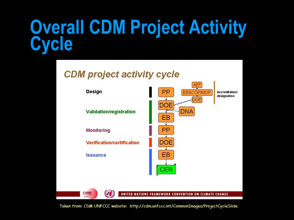 Overall CDM Project Activity Cycle Taken from: CDM UNFCCC website: