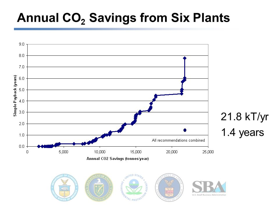 Annual CO 2 Savings from Six Plants 21.8 kT/yr 1.4 years