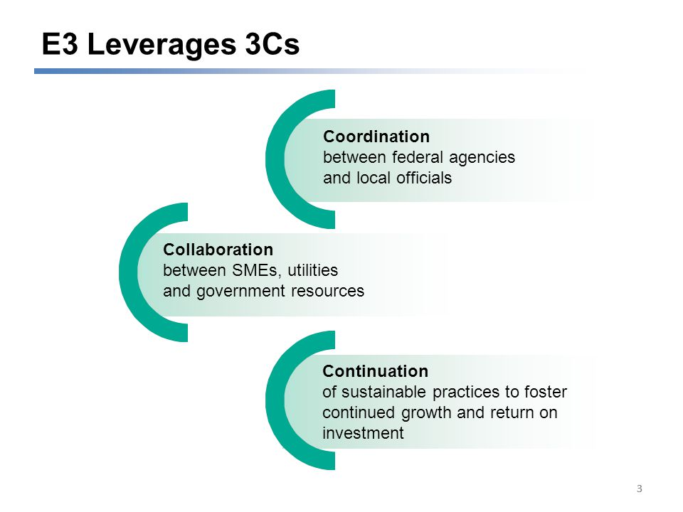 333 E3 Leverages 3Cs Collaboration between SMEs, utilities and government resources Coordination between federal agencies and local officials Continuation of sustainable practices to foster continued growth and return on investment