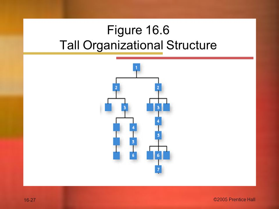16-27 ©2005 Prentice Hall Figure 16.6 Tall Organizational Structure