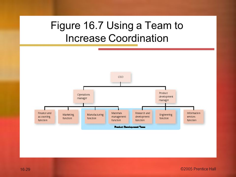 16-29 ©2005 Prentice Hall Figure 16.7 Using a Team to Increase Coordination