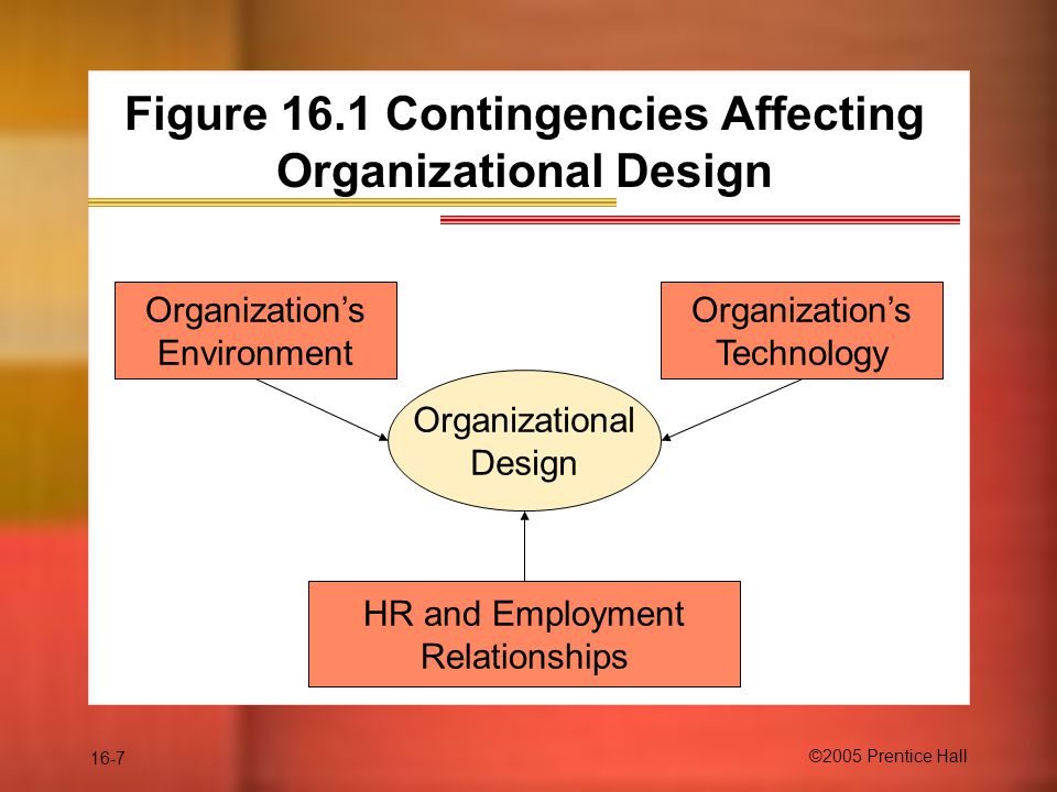 16-7 ©2005 Prentice Hall Figure 16.1 Contingencies Affecting Organizational Design Organizational Design Organization's Environment HR and Employment Relationships Organization's Technology